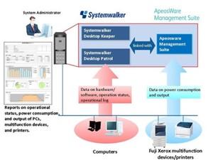 Fujitsu e Fuji Xerox insieme per la tutela dell'ambiente
