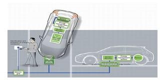 Auto elettriche che si ricaricano wireless