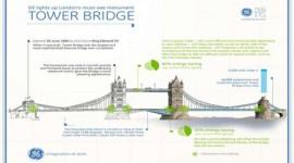 Energia pulita ai Giochi Olimpici di Londra 2012 grazie a GE