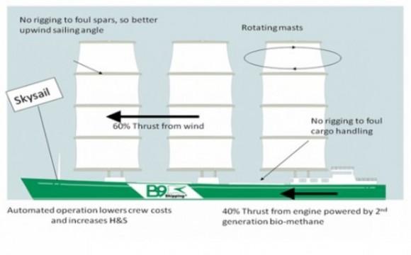 L'energia rinnovabile sbarca nei cargo grazie all'Irlanda