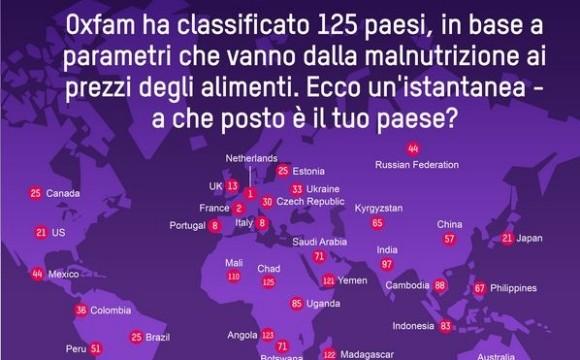 In Olanda si mangia meglio che in Italia secondo l'indice Oxfam