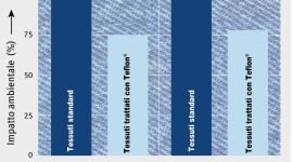 Impatto ambientale ridotto per i tessuti trattati con Teflon® fabric protector