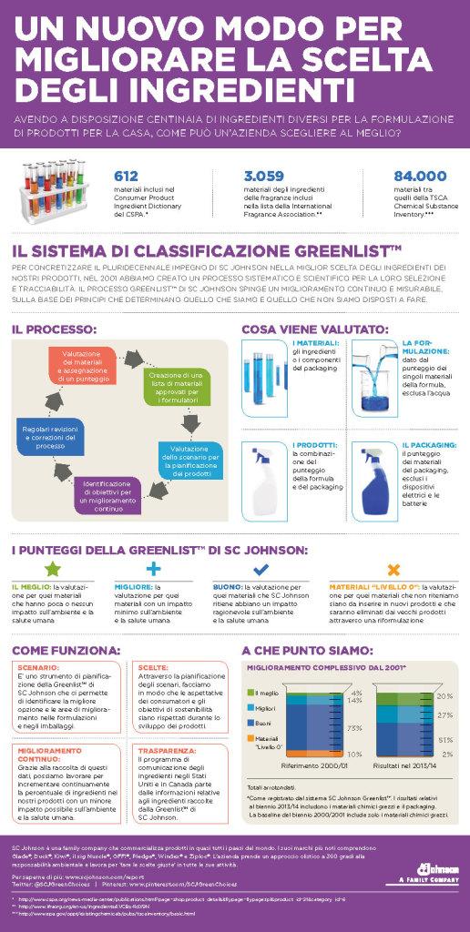 11.19_PR_GreenlistIG_Italia