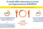 In occasione dell'EXPO più sostenibile di sempre i ristoranti, i bar e gli hotel danno prova di sostenibilità?
