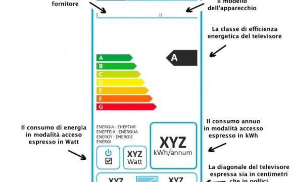 Etichette energetiche per i televisori