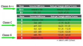 Condizionatori d'aria con nuove etichette per risparmiare energia