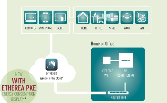 Panasonic propone la climatizzazione con un click