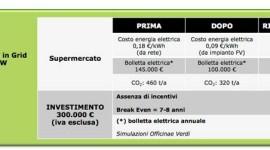 Officine Verdi e Conad insieme per ridurre del 40% le emissioni di CO2
